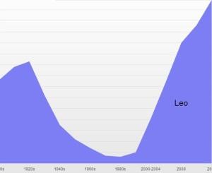 Leo rising classic