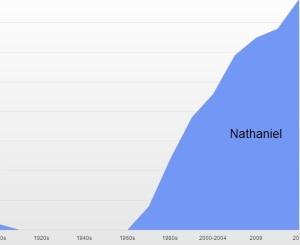 Nathaniel rising
